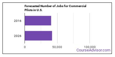 Forecasted Number of Jobs for Commercial Pilots in U.S.