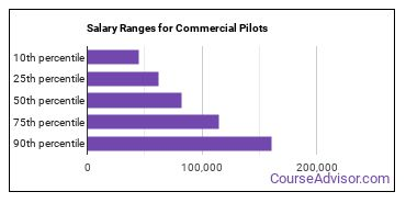 Salary Ranges for Commercial Pilots