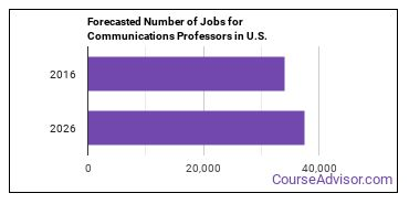 Forecasted Number of Jobs for Communications Professors in U.S.