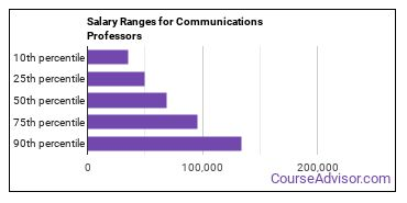 Salary Ranges for Communications Professors