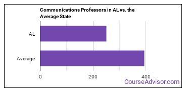 Communications Professors in AL vs. the Average State