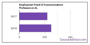 Communications Professors in AL Employment Trend