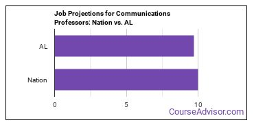 Job Projections for Communications Professors: Nation vs. AL