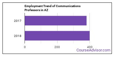 Communications Professors in AZ Employment Trend