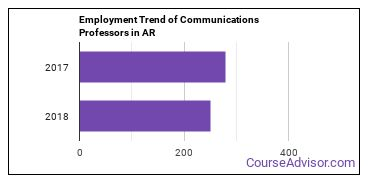 Communications Professors in AR Employment Trend