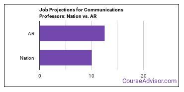 Job Projections for Communications Professors: Nation vs. AR