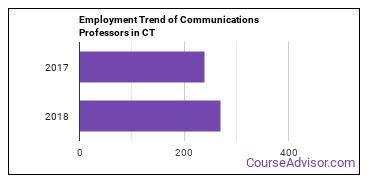 Communications Professors in CT Employment Trend