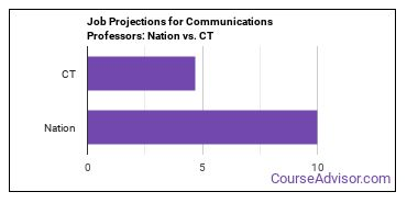 Job Projections for Communications Professors: Nation vs. CT