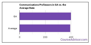 Communications Professors in GA vs. the Average State