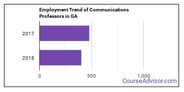 Communications Professors in GA Employment Trend