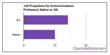 Job Projections for Communications Professors: Nation vs. GA