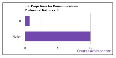 Job Projections for Communications Professors: Nation vs. IL