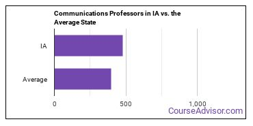 Communications Professors in IA vs. the Average State