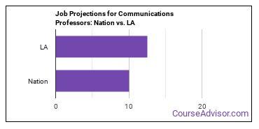 Job Projections for Communications Professors: Nation vs. LA