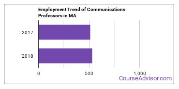 Communications Professors in MA Employment Trend