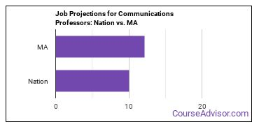 Job Projections for Communications Professors: Nation vs. MA