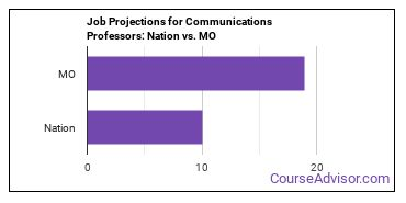 Job Projections for Communications Professors: Nation vs. MO