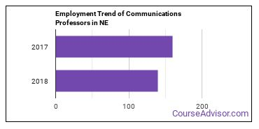 Communications Professors in NE Employment Trend