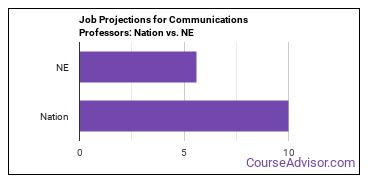 Job Projections for Communications Professors: Nation vs. NE