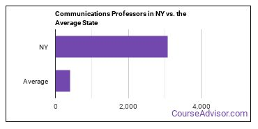 Communications Professors in NY vs. the Average State