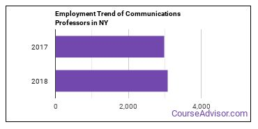 Communications Professors in NY Employment Trend