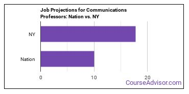 Job Projections for Communications Professors: Nation vs. NY