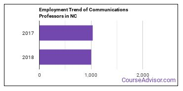 Communications Professors in NC Employment Trend