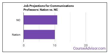 Job Projections for Communications Professors: Nation vs. NC