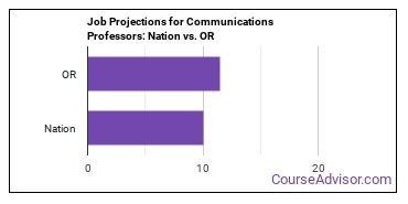 Job Projections for Communications Professors: Nation vs. OR