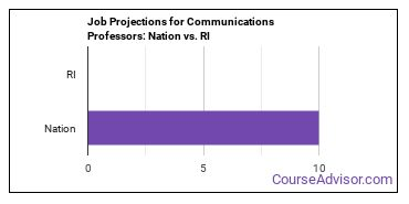 Job Projections for Communications Professors: Nation vs. RI