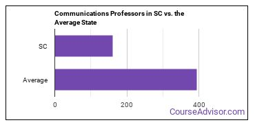 Communications Professors in SC vs. the Average State