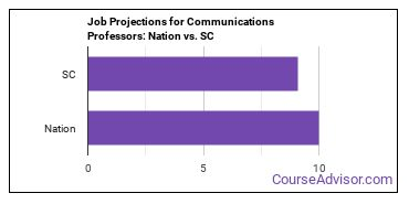 Job Projections for Communications Professors: Nation vs. SC