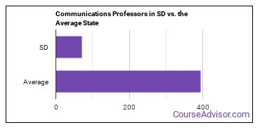 Communications Professors in SD vs. the Average State