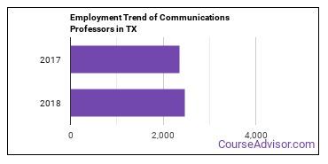 Communications Professors in TX Employment Trend