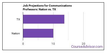 Job Projections for Communications Professors: Nation vs. TX