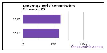 Communications Professors in WA Employment Trend
