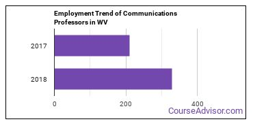 Communications Professors in WV Employment Trend