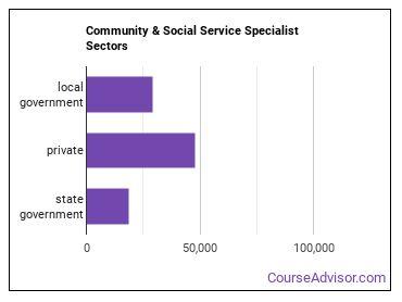 Community & Social Service Specialist Sectors