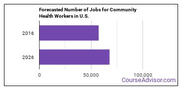 Forecasted Number of Jobs for Community Health Workers in U.S.