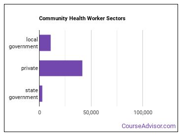 Community Health Worker Sectors