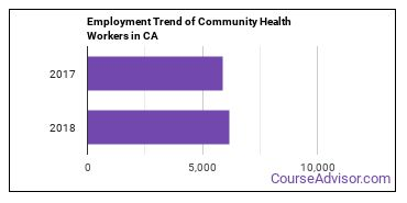 Community Health Workers in CA Employment Trend