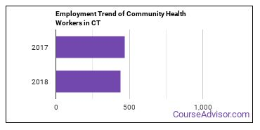 Community Health Workers in CT Employment Trend