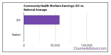 Community Health Workers Earnings: DC vs. National Average