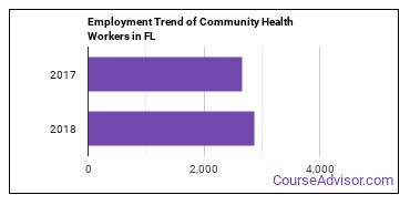 Community Health Workers in FL Employment Trend