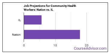 Job Projections for Community Health Workers: Nation vs. IL