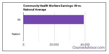 Community Health Workers Earnings: IN vs. National Average