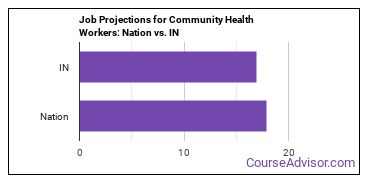 Job Projections for Community Health Workers: Nation vs. IN