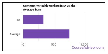 Community Health Workers in IA vs. the Average State