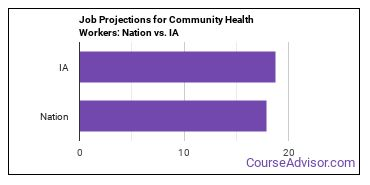 Job Projections for Community Health Workers: Nation vs. IA