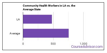 Community Health Workers in LA vs. the Average State